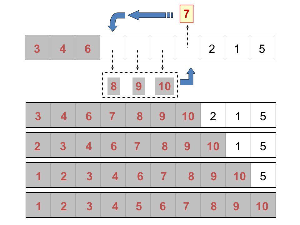 Selection Sort Algorithm – 5 Slide copyright Pearson Education 200220 [0] [1] [2] [3] [4] [5] 45 21 52 61 9 15 15< 9 min = 4 Min = 4 j = 5 Data ke-4 dibandingkan dengan Data ke-5
