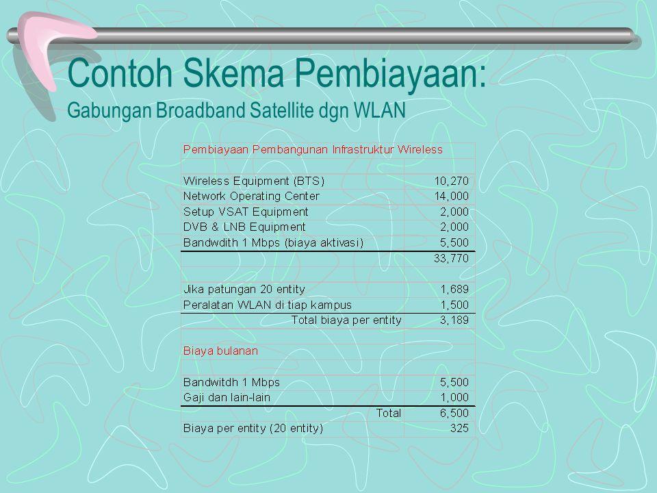Contoh Skema Pembiayaan: Gabungan Broadband Satellite dgn WLAN