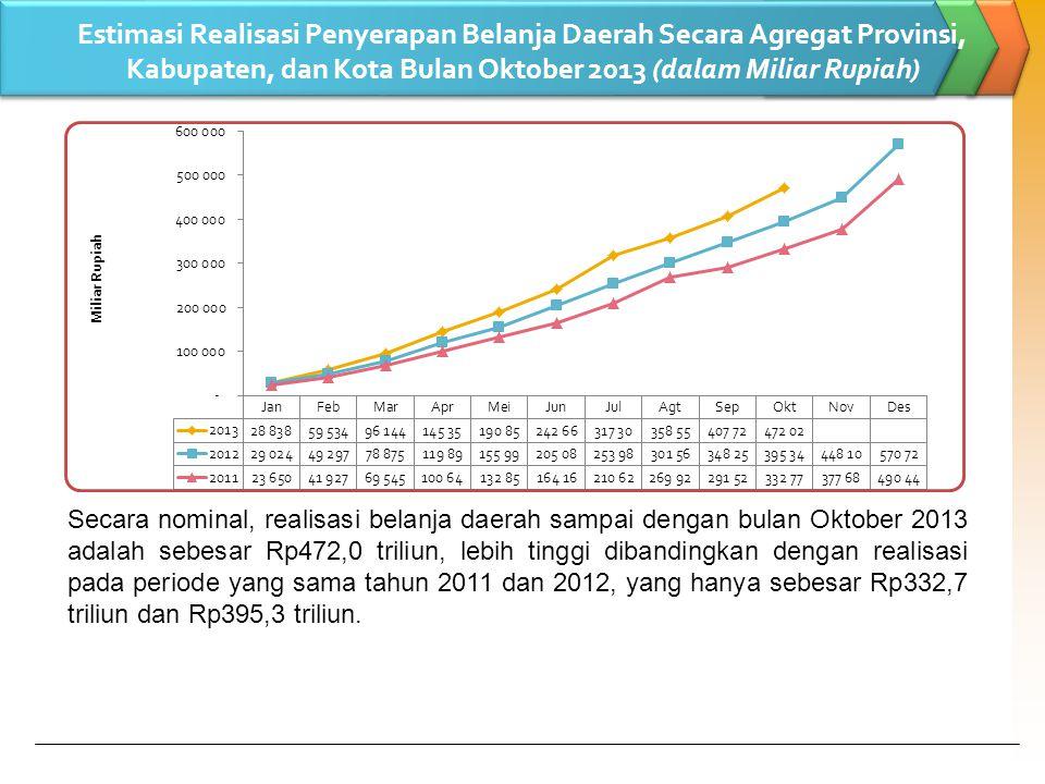 Estimasi Realisasi Penyerapan Belanja Daerah Secara Agregat Provinsi, Kabupaten, dan Kota Bulan Oktober 2013 (dalam Miliar Rupiah) Secara nominal, realisasi belanja daerah sampai dengan bulan Oktober 2013 adalah sebesar Rp472,0 triliun, lebih tinggi dibandingkan dengan realisasi pada periode yang sama tahun 2011 dan 2012, yang hanya sebesar Rp332,7 triliun dan Rp395,3 triliun.