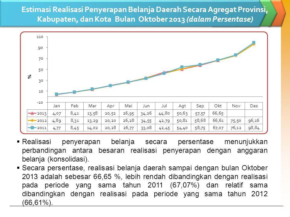 Estimasi Realisasi Penyerapan Belanja Daerah Secara Agregat Provinsi, Kabupaten, dan Kota Bulan Oktober 2013 (dalam Persentase)  Realisasi penyerapan belanja secara persentase menunjukkan perbandingan antara besaran realisasi penyerapan dengan anggaran belanja (konsolidasi).