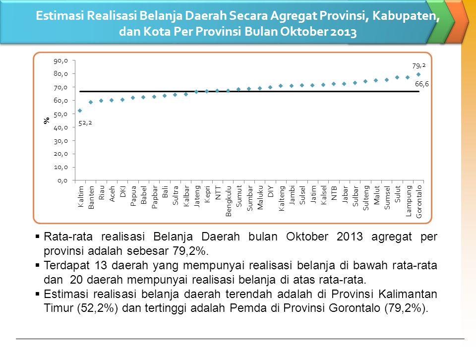Estimasi Realisasi Belanja Daerah Secara Agregat Provinsi, Kabupaten, dan Kota Per Provinsi Bulan Oktober 2013  Rata-rata realisasi Belanja Daerah bulan Oktober 2013 agregat per provinsi adalah sebesar 79,2%.