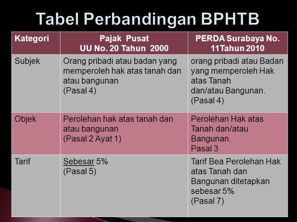 KategoriPajak Pusat UU No. 20 Tahun 2000 PERDA Surabaya No. 11Tahun 2010 SubjekOrang pribadi atau badan yang memperoleh hak atas tanah dan atau bangun