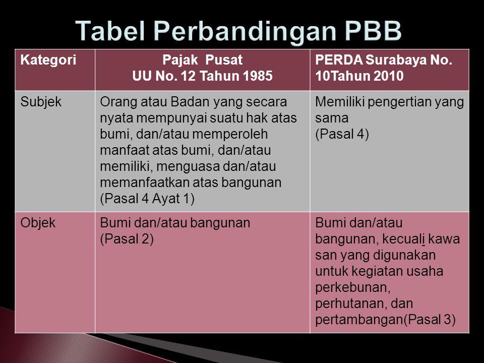 KategoriPajak Pusat UU No. 12 Tahun 1985 PERDA Surabaya No. 10Tahun 2010 SubjekOrang atau Badan yang secara nyata mempunyai suatu hak atas bumi, dan/a