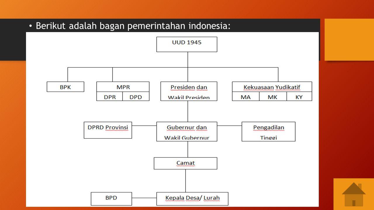 TUGAS PEMBANTUAN SENTRALISASI DESENTRALISASI PenyelenggaraanPemerintahan di Indonesia