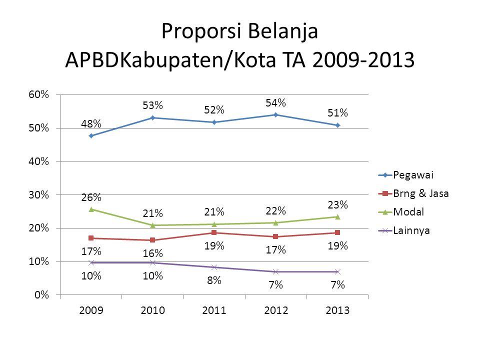 Proporsi Belanja APBD Provinsi TA 2009-2013