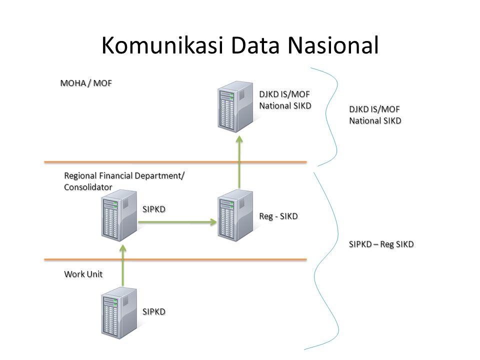 Server Database Web Aplikasi Internet/ Intranet SKPKD SKPD A SKPD B Web Browser Komunikasi Sistem