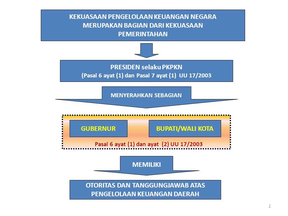 KEKUASAAN PENGELOLAAN KEUANGAN NEGARA MERUPAKAN BAGIAN DARI KEKUASAAN PEMERINTAHAN BUPATI/WALI KOTAGUBERNUR OTORITAS DAN TANGGUNGJAWAB ATAS PENGELOLAAN KEUANGAN DAERAH MENYERAHKAN SEBAGIAN MEMILIKI PRESIDEN selaku PKPKN (Pasal 6 ayat (1) dan Pasal 7 ayat (1) UU 17/2003 Pasal 6 ayat (1) dan ayat (2) UU 17/2003 2