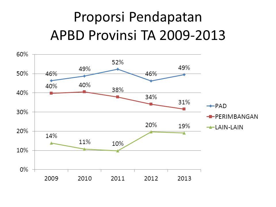 Proporsi Pendapatan APBD Provinsi TA 2009-2013
