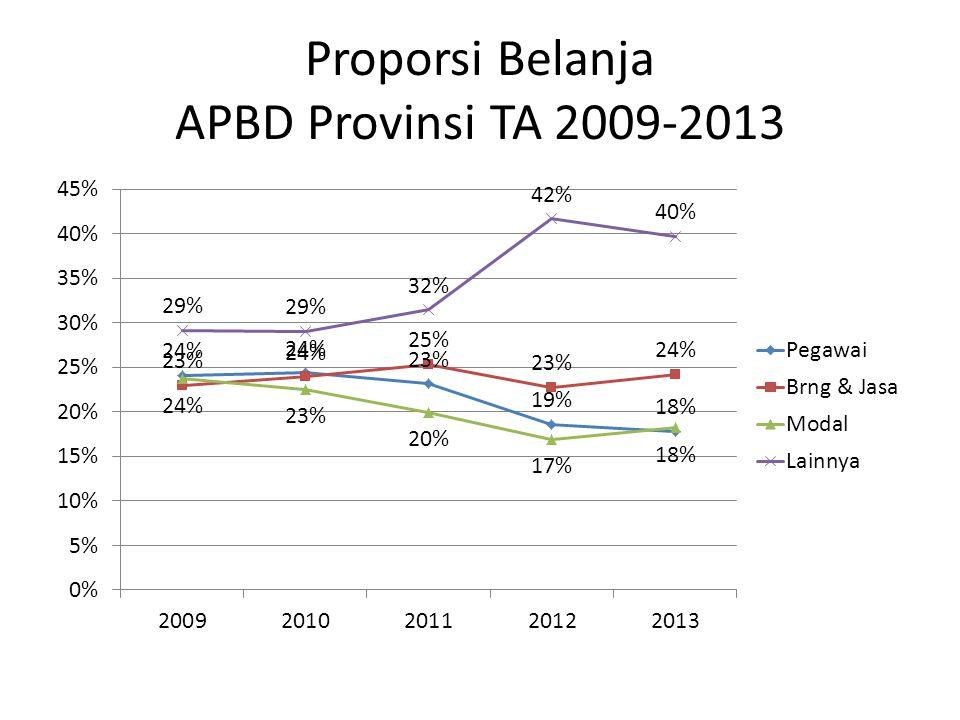 Proporsi Pendapatan APBD Kabupaten/Kota TA 2009-2013