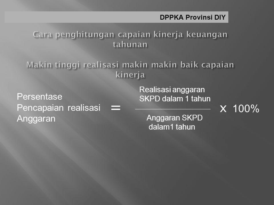Persentase Pencapaian realisasi Anggaran = Realisasi anggaran SKPD dalam 1 tahun Anggaran SKPD dalam1 tahun x 100% DPPKA Provinsi DIY