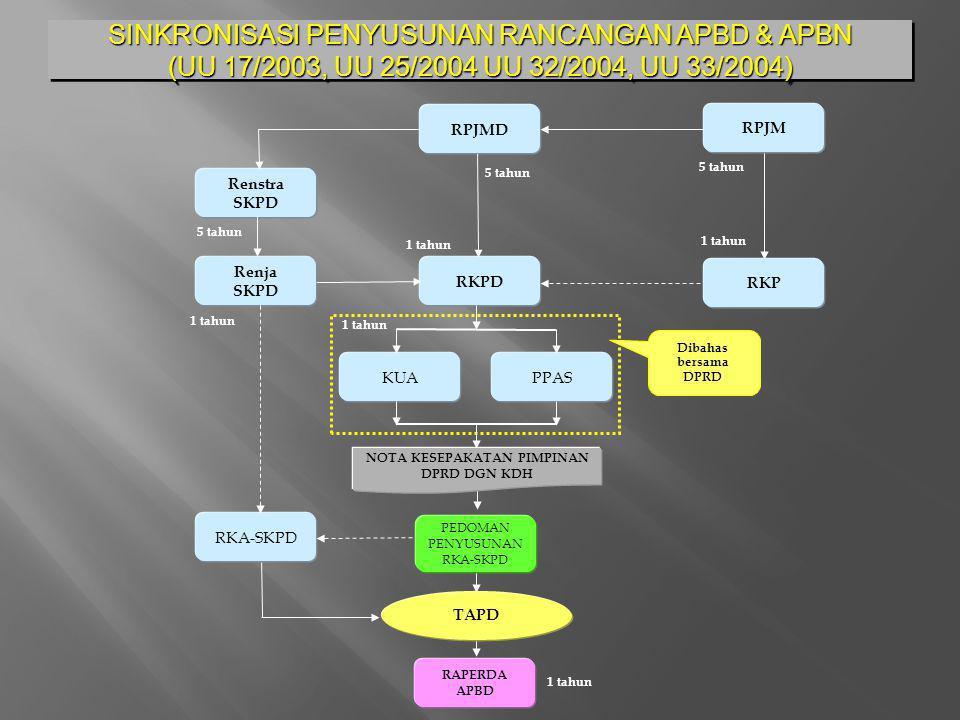 SINKRONISASI PENYUSUNAN RANCANGAN APBD & APBN (UU 17/2003, UU 25/2004 UU 32/2004, UU 33/2004) RPJMD Renstra SKPD Renja SKPD RKPD KUAPPAS PEDOMAN PENYU