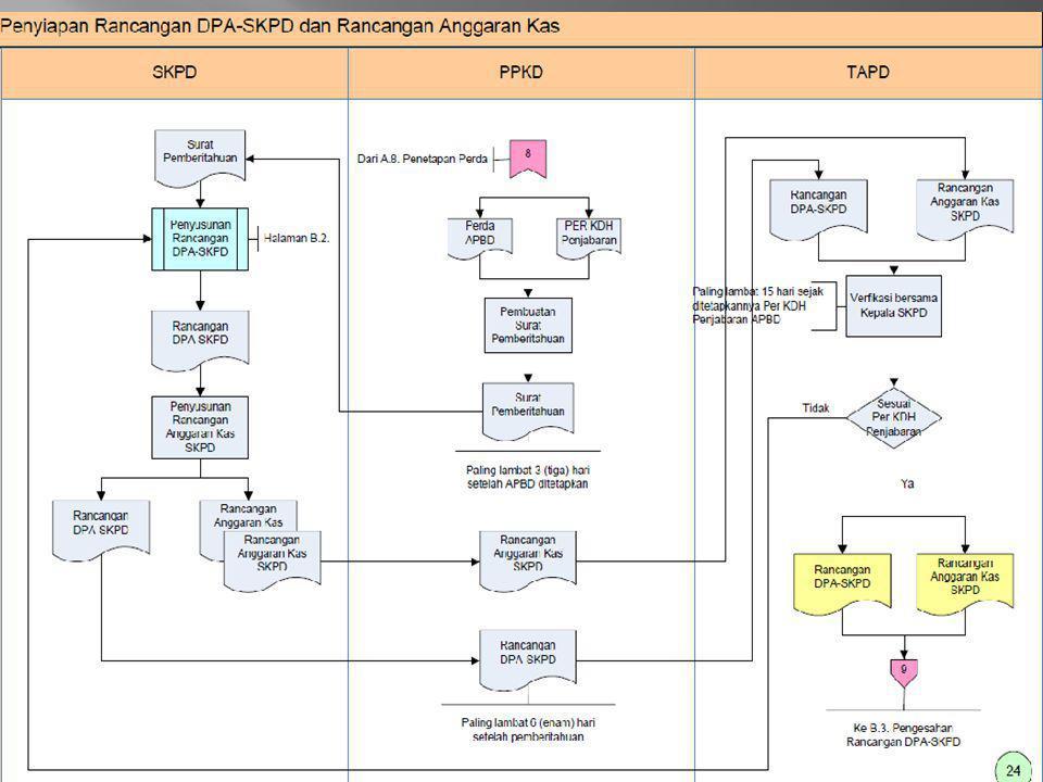  Menentukan batas atas (plafon) anggaran yang ditetapkan dalam APBD untuk SKPD bersangkutan.