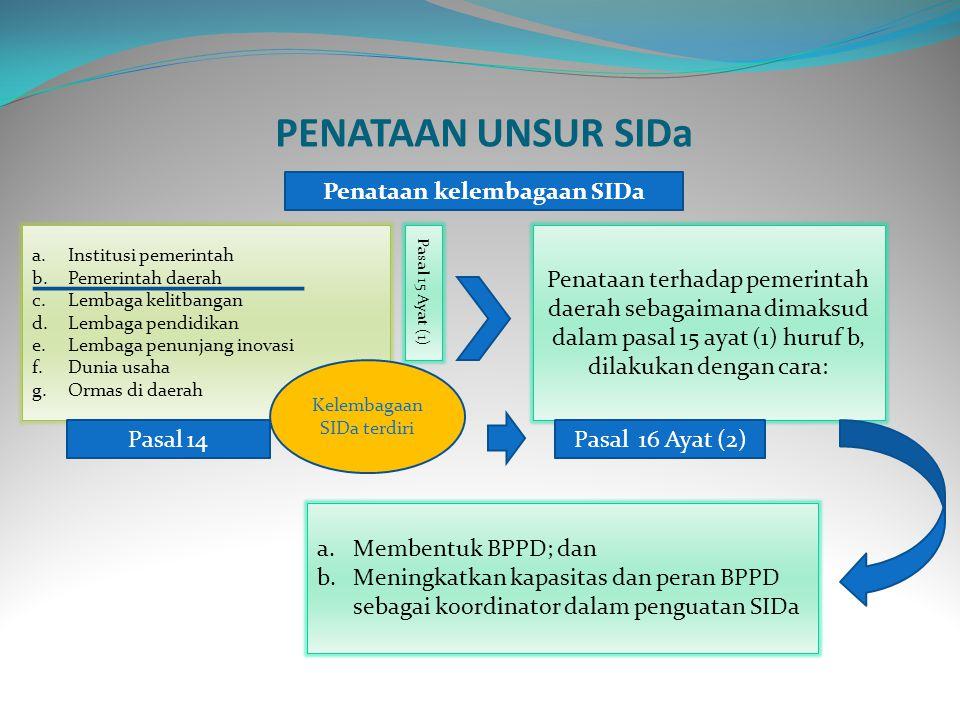 NoKemenristekKemendagriGubernurWalikota/Bupati 1.Menetapkan kebijakan teknis penguatan SIDa (road map, grand design dan action plan) berskala nasinal Menetapkan kebijakan umum penguatan SIDa (road map, grand design dan action plan) berskala nasinal Merumuskan kebijakan inovasi (road map, grand design dan action plan) berskala provinsi Merumuskan kebijakan inovasi (road map, grand design dan action plan) berskala kab/kota 2.Menyusun program dan kegiatan penguatan SIDa secara nasional Menyusun program dan kegiatan pendampingan penguatan SIDa secara nasional Menyusun program dan kegiatan penguatan SIDa dlm RPJMD dan RKPD 3.Memfasilitasi pendampingan teknis pengembangan IPTEK Memfasilitasi pemda dalam pelaksanaan SIDa Melaksanakan litbang, pengkajian, penerapan, perekayasaan, dan pengoperasian dlm rangka penguatan SIDa provinsi Melaksanakan litbang, pengkajian, penerapan, perekayasaan, dan pengoperasian dlm rangka penguatan SIDa kab/kota 4.Melakukan peningkatan kapasitas kelembagaan, ketatalaksanaan, SDM, dan Sumber Daya lainnya Melakukan pembinaan kelembagaan, ketatalaksanaan, SDM, dan Sumber Daya lainnya Melakukan kerjasama dgn pemda lainnya, menyiapkan SDM dan anggaran Melakukan kerjasama dengan pemda kab/kota lainnya 5.Memberikan dukungan anggaran Membina dan memfasilitasi pemda kab/kota dlm penguatan SIDa Menyiapkan SDM, anggaran, sarana dan prasarana lainnya 6.Monitoring dan evaluasi program dan kegiatan penguatan SIDa Monitoring, supervisi dan evaluasi program dan kegiatan pendampingan penguatan SIDa Monitoring, supervisi dan evaluasi program dan kegiatan SIDa di provinsi Monitoring, supervisi dan evaluasi program dan kegiatan SIDa di kab/kota