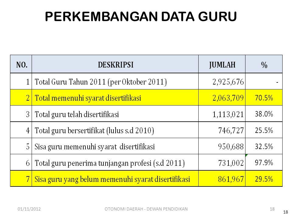 PERKEMBANGAN DATA GURU 18 01/11/201218OTONOMI DAERAH - DEWAN PENDIDIKAN