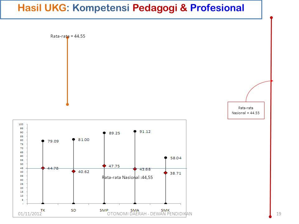Hasil UKG: Kompetensi Pedagogi & Profesional Rata-rata Nasional = 44.55 Rata-rata = 44.55 Rata-rata Nasional :44,55 01/11/201219OTONOMI DAERAH - DEWAN PENDIDIKAN
