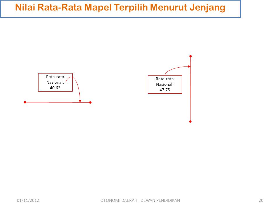 Nilai Rata-Rata Mapel Terpilih Menurut Jenjang Rata-rata Nasional: 47.75 Rata-rata Nasional: 40.62 01/11/201220OTONOMI DAERAH - DEWAN PENDIDIKAN