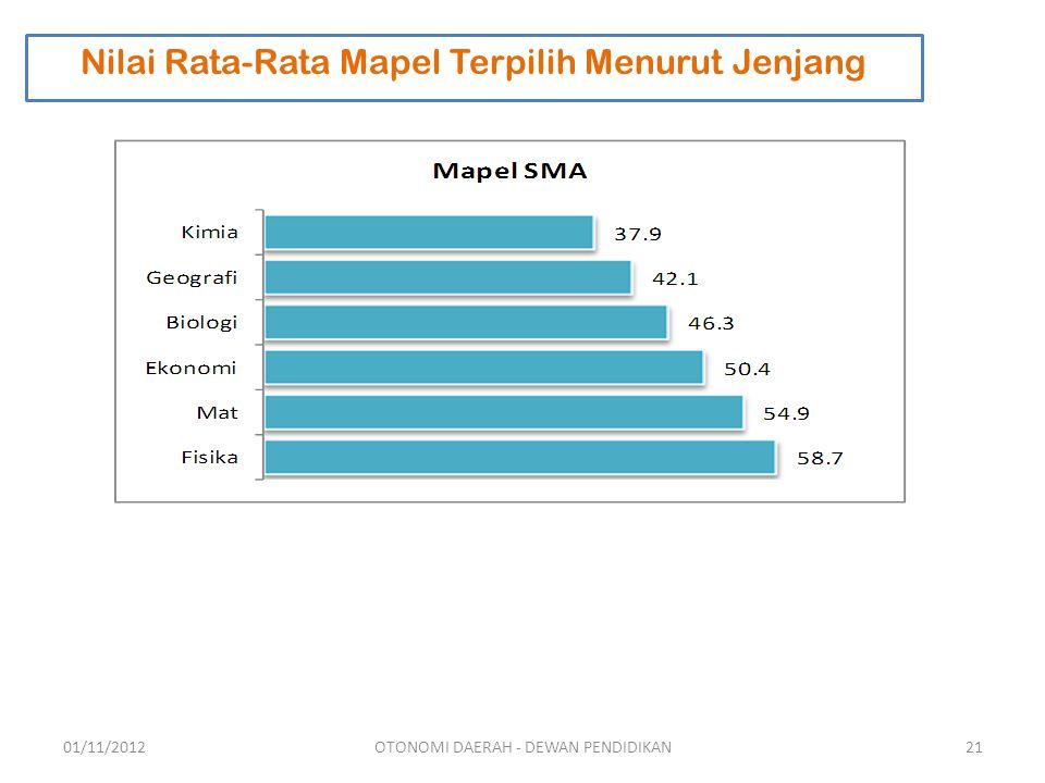Nilai Rata-Rata Mapel Terpilih Menurut Jenjang 01/11/201221OTONOMI DAERAH - DEWAN PENDIDIKAN