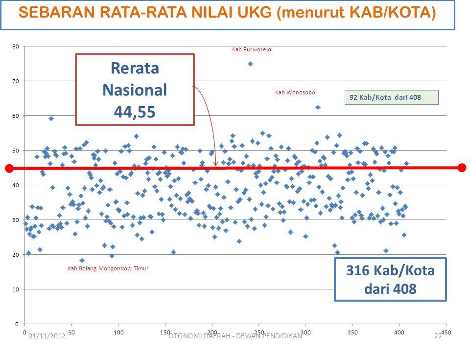 Rerata Nasional 44,55 316 Kab/Kota dari 408 92 Kab/Kota dari 408 Kab Purworejo Kab Wonosobo Kab Bolang Mongondow Timur SEBARAN RATA-RATA NILAI UKG (menurut KAB/KOTA) 01/11/201222OTONOMI DAERAH - DEWAN PENDIDIKAN