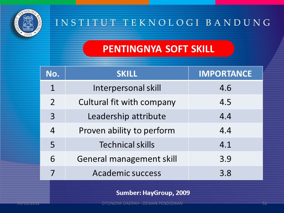 No.SKILLIMPORTANCE 1Interpersonal skill4.6 2Cultural fit with company4.5 3Leadership attribute4.4 4Proven ability to perform4.4 5Technical skills4.1 6