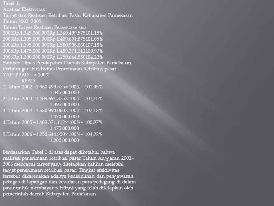 Tabel 1. Analisis Efektivitas Target dan Realisasi Retribusi Pasar Kabupaten Pamekasan Tahun 2002–2005 Tahun Target Realisasi Persentase sisa 2002Rp.1