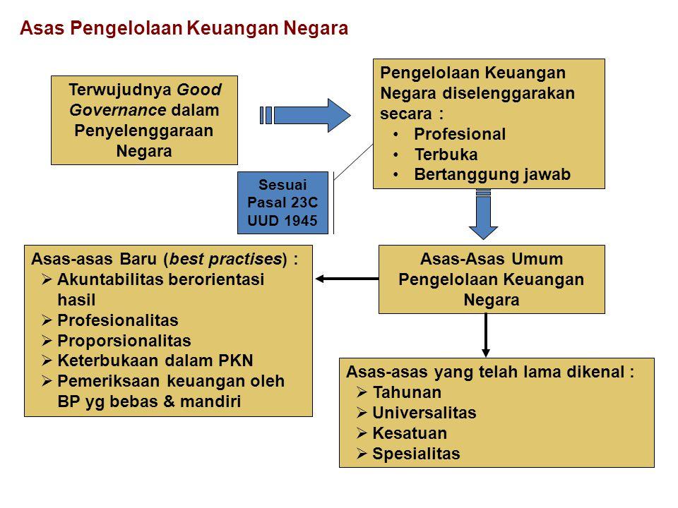 Terwujudnya Good Governance dalam Penyelenggaraan Negara Pengelolaan Keuangan Negara diselenggarakan secara : Profesional Terbuka Bertanggung jawab Se