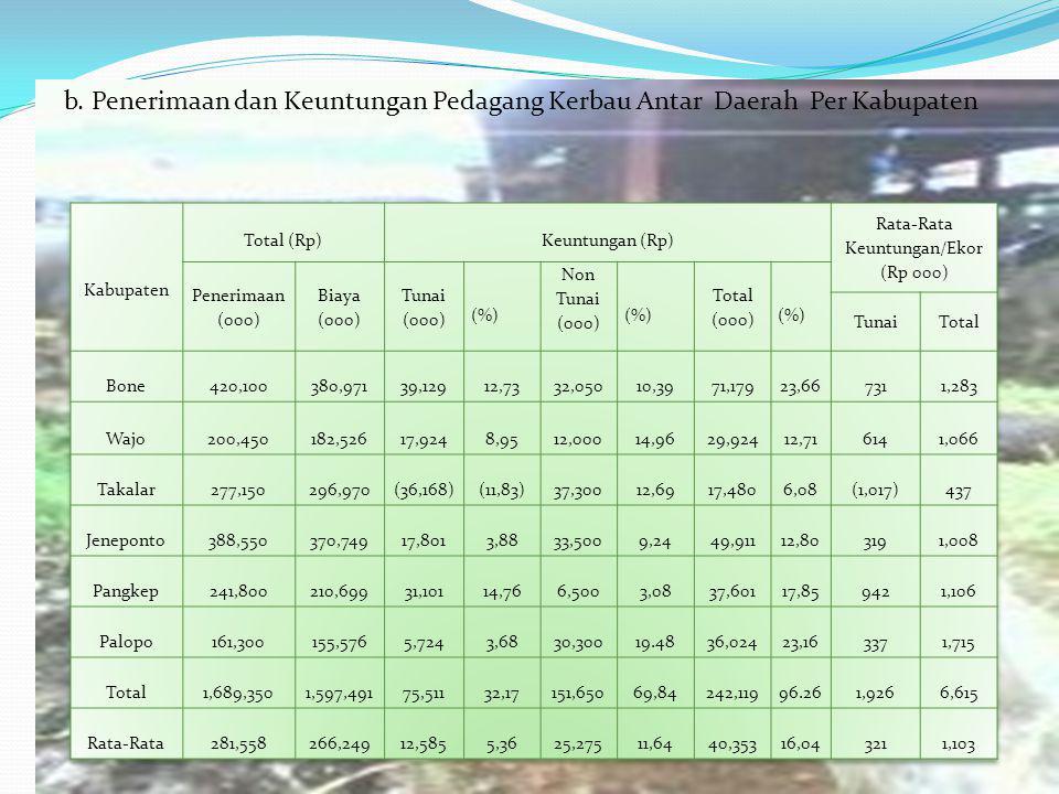 b. Penerimaan dan Keuntungan Pedagang Kerbau Antar Daerah Per Kabupaten