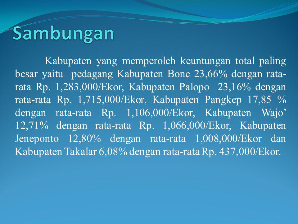 Kabupaten yang memperoleh keuntungan total paling besar yaitu pedagang Kabupaten Bone 23,66% dengan rata- rata Rp. 1,283,000/Ekor, Kabupaten Palopo 23