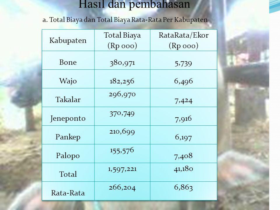 Hasil dan pembahasan a. Total Biaya dan Total Biaya Rata-Rata Per Kabupaten