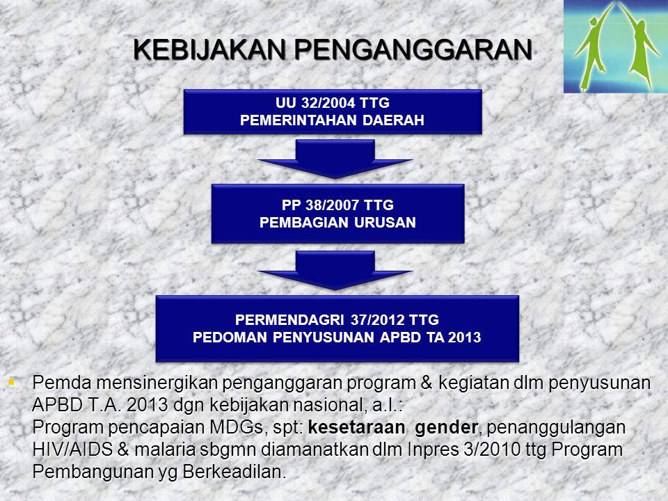 KEBIJAKAN PENGANGGARAN UU 32/2004 TTG PEMERINTAHAN DAERAH UU 32/2004 TTG PEMERINTAHAN DAERAH PP 38/2007 TTG PEMBAGIAN URUSAN PP 38/2007 TTG PEMBAGIAN