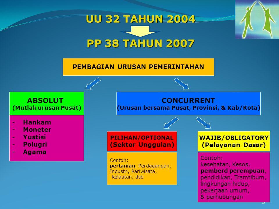3 UU 32 TAHUN 2004 PP 38 TAHUN 2007 PEMBAGIAN URUSAN PEMERINTAHAN ABSOLUT (Mutlak urusan Pusat) CONCURRENT (Urusan bersama Pusat, Provinsi, & Kab/Kota) PILIHAN/OPTIONAL (Sektor Unggulan) WAJIB/OBLIGATORY (Pelayanan Dasar) -Hankam -Moneter -Yustisi -Polugri -Agama Contoh: kesehatan, Kesos, pemberd perempuan, pendidikan, Tramtibum, lingkungan hidup, pekerjaan umum, & perhubungan Contoh: pertanian, Perdagangan, Industri, Pariwisata, Kelautan, dsb