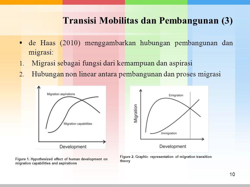 Transisi Mobilitas dan Pembangunan (3)  de Haas (2010) menggambarkan hubungan pembangunan dan migrasi: 1. Migrasi sebagai fungsi dari kemampuan dan a