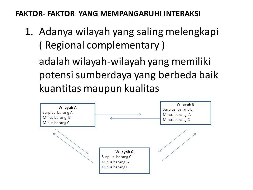 FAKTOR- FAKTOR YANG MEMPANGARUHI INTERAKSI 1.Adanya wilayah yang saling melengkapi ( Regional complementary ) adalah wilayah-wilayah yang memiliki pot