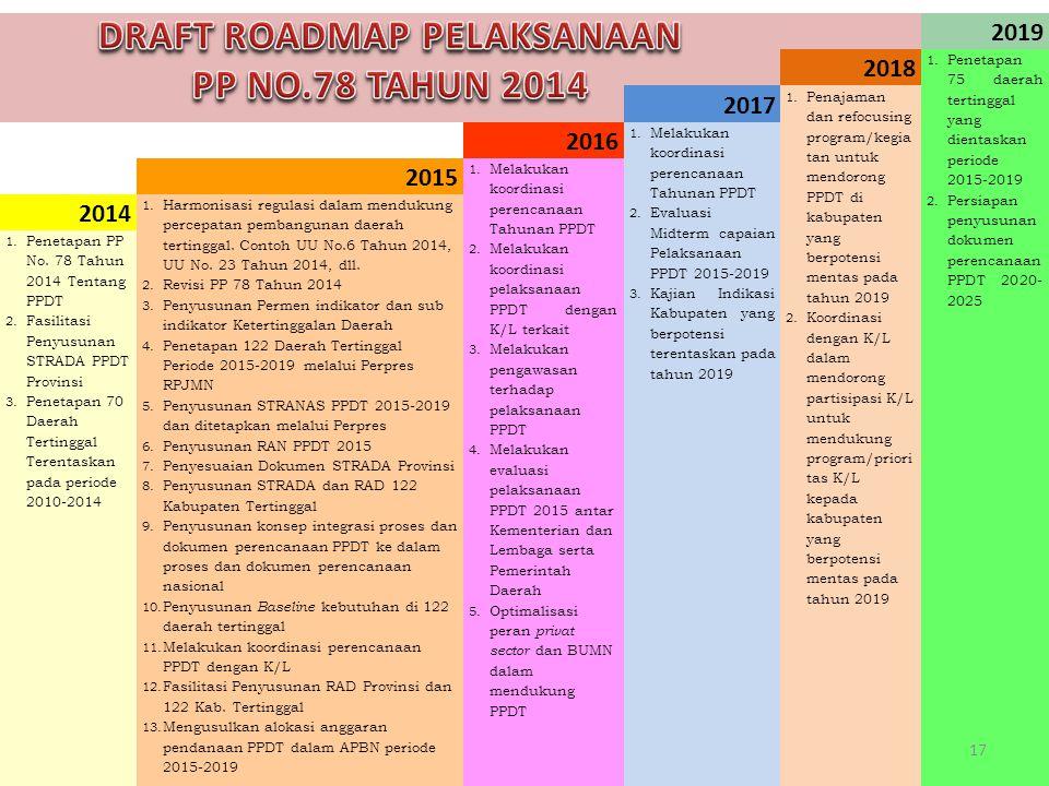 2019 2018 1.Penetapan 75 daerah tertinggal yang dientaskan periode 2015-2019 2.Persiapan penyusunan dokumen perencanaan PPDT 2020- 2025 2017 1.Penajam