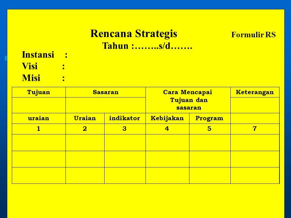 754321 ProgramKebijakanindikatorUraianuraian Keterangan Cara Mencapai Tujuan dan sasaran SasaranTujuan Instansi : Visi : Misi : Rencana Strategis Tahu