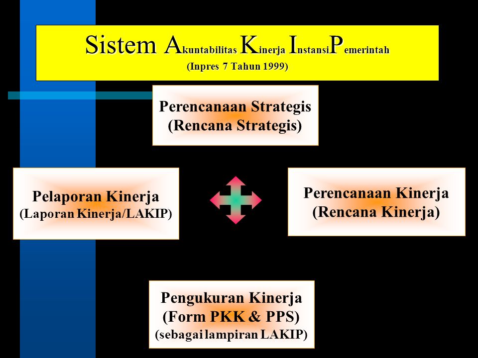 Sistem A kuntabilitas K inerja I nstansi P emerintah (Inpres 7 Tahun 1999) Perencanaan Strategis (Rencana Strategis) Pelaporan Kinerja (Laporan Kinerj