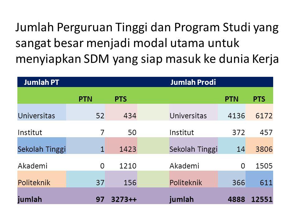 Jumlah PTJumlah Prodi PTNPTSPTNPTS Universitas52434Universitas41366172 Institut750Institut372457 Sekolah Tinggi11423Sekolah Tinggi143806 Akademi01210Akademi01505 Politeknik37156Politeknik366611 jumlah973273++jumlah488812551 Jumlah Perguruan Tinggi dan Program Studi yang sangat besar menjadi modal utama untuk menyiapkan SDM yang siap masuk ke dunia Kerja