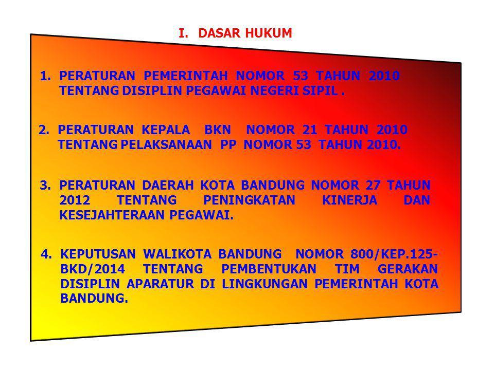 I.DASAR HUKUM 1.PERATURAN PEMERINTAH NOMOR 53 TAHUN 2010 TENTANG DISIPLIN PEGAWAI NEGERI SIPIL. 2.PERATURAN KEPALA BKN NOMOR 21 TAHUN 2010 TENTANG PEL