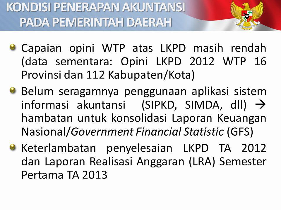 KONDISI PENERAPAN AKUNTANSI PADA PEMERINTAH DAERAH Capaian opini WTP atas LKPD masih rendah (data sementara: Opini LKPD 2012 WTP 16 Provinsi dan 112 K