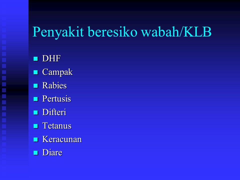 Penyakit beresiko wabah/KLB DHF DHF Campak Campak Rabies Rabies Pertusis Pertusis Difteri Difteri Tetanus Tetanus Keracunan Keracunan Diare Diare