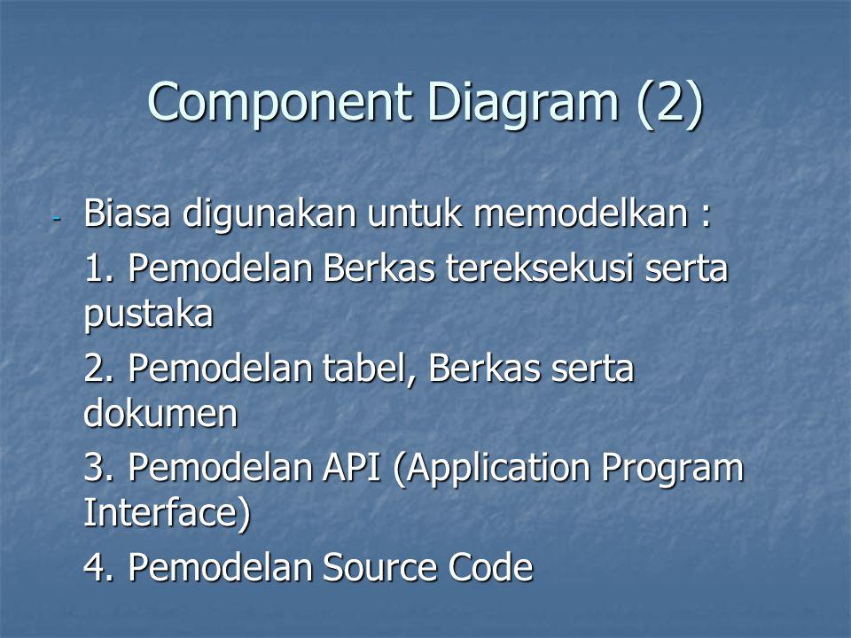 Component Diagram (2) - Biasa digunakan untuk memodelkan : 1. Pemodelan Berkas tereksekusi serta pustaka 2. Pemodelan tabel, Berkas serta dokumen 3. P