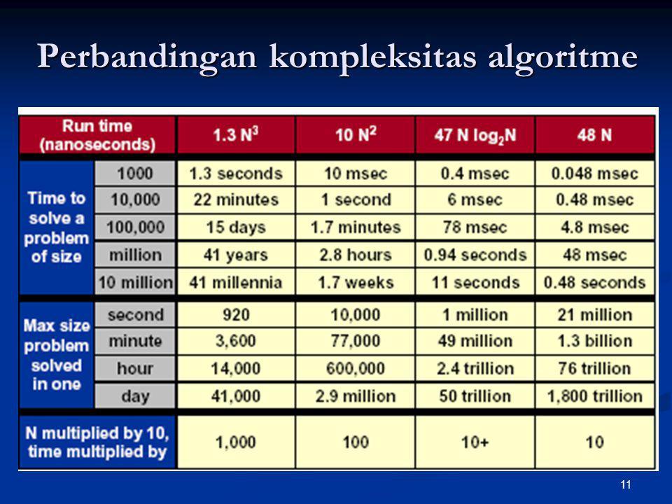 11 Perbandingan kompleksitas algoritme