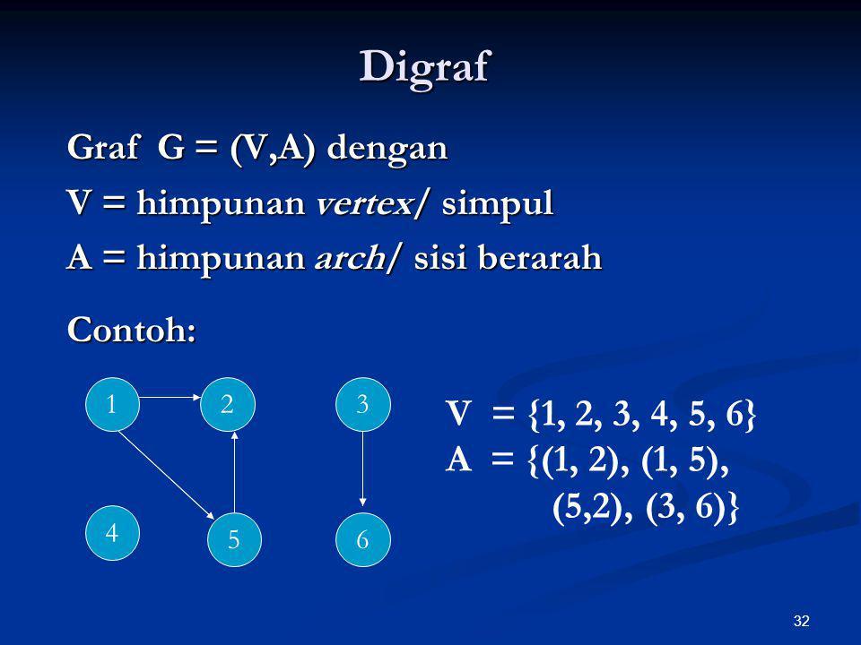 32 Digraf Graf G = (V,A) dengan V = himpunan vertex/ simpul A = himpunan arch/ sisi berarah Contoh: 123 65 4 V = {1, 2, 3, 4, 5, 6} A = {(1, 2), (1, 5