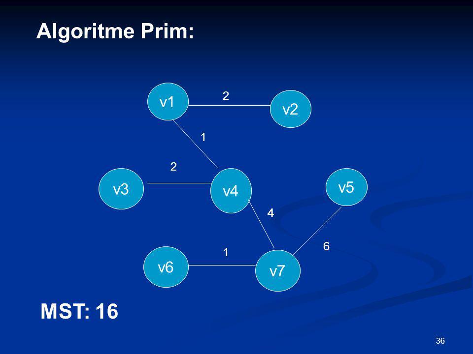 36 v4 v6 2 1 4 1 2 v5 v3 v7 v2 v1 Algoritme Prim: 4 6 MST: 16