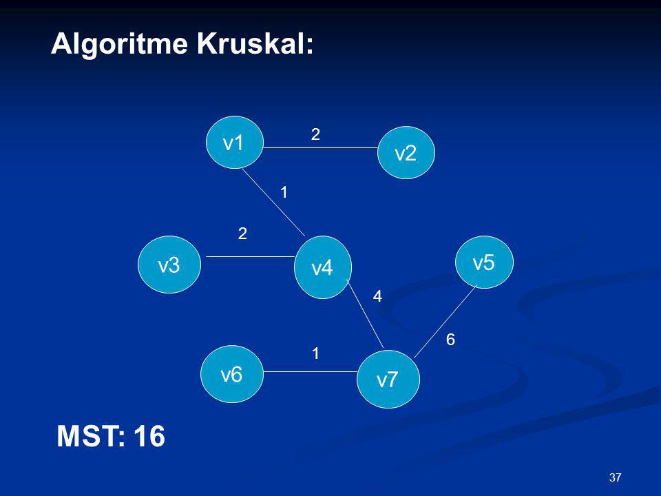 37 v4 v6 2 1 4 1 2 v5 v3 v7 v2 v1 Algoritme Kruskal: 6 MST: 16