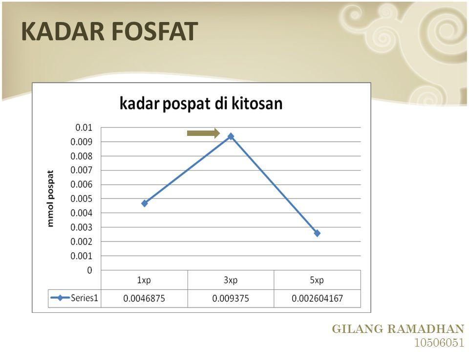 KADAR FOSFAT GILANG RAMADHAN 10506051