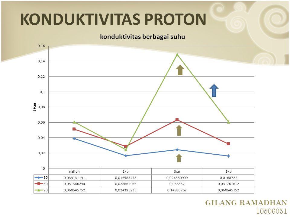 GILANG RAMADHAN 10506051 KONDUKTIVITAS PROTON