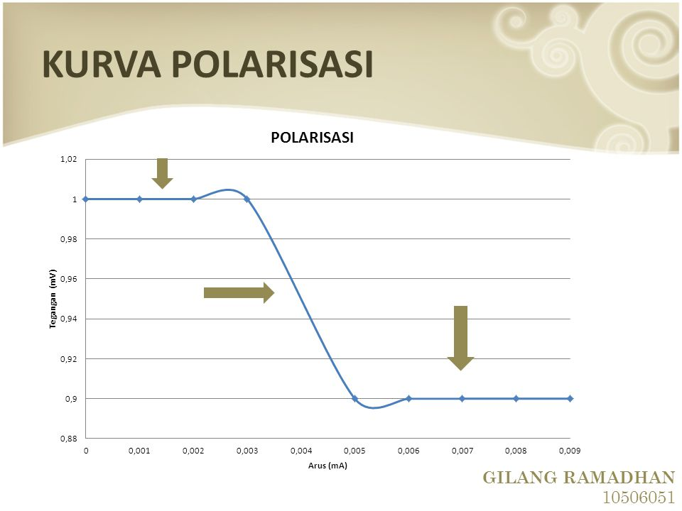 GILANG RAMADHAN 10506051 KURVA POLARISASI