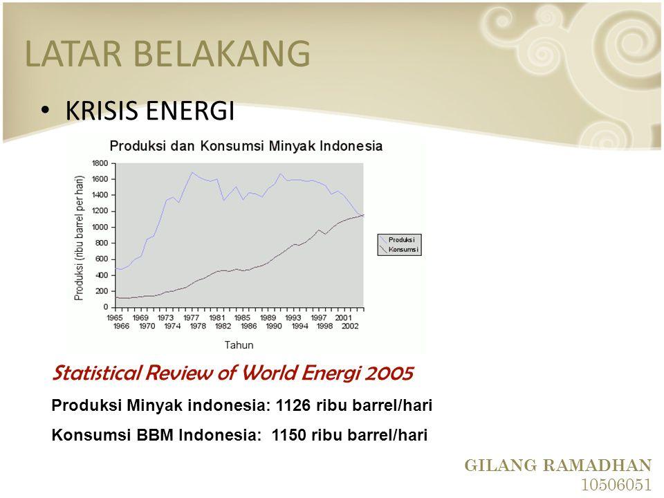 LATAR BELAKANG KRISIS ENERGI Statistical Review of World Energi 2005 Produksi Minyak indonesia: 1126 ribu barrel/hari Konsumsi BBM Indonesia: 1150 rib