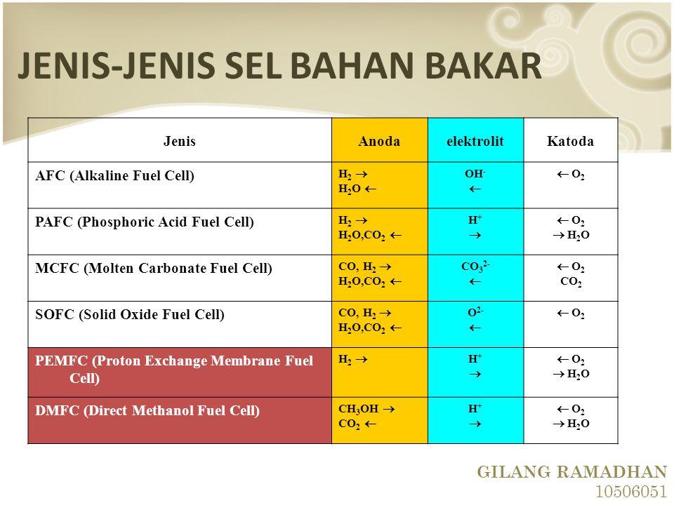JENIS-JENIS SEL BAHAN BAKAR JenisAnodaelektrolitKatoda AFC (Alkaline Fuel Cell) H 2  H 2 O  OH -   O 2 PAFC (Phosphoric Acid Fuel Cell) H 2  H 2