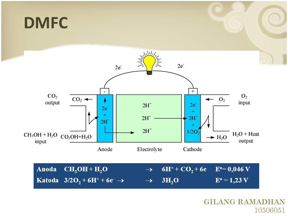 DMFC AnodaCH 3 OH + H 2 O  6H + + CO 2 + 6eE o = 0,046 V Katoda 3/2O 2 + 6H + + 6e -  3H 2 OE o = 1,23 V GILANG RAMADHAN 10506051